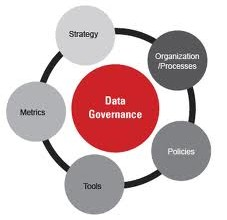 Veri Yönetişimi (Data Governance)